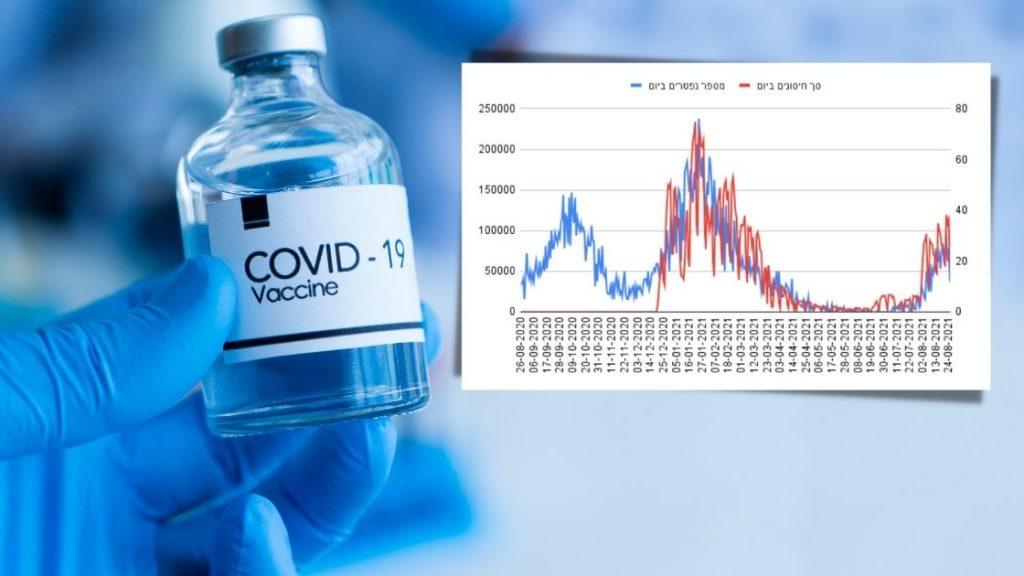 התאמה מטרידה בין כמות החיסונים לכמות הנפטרים